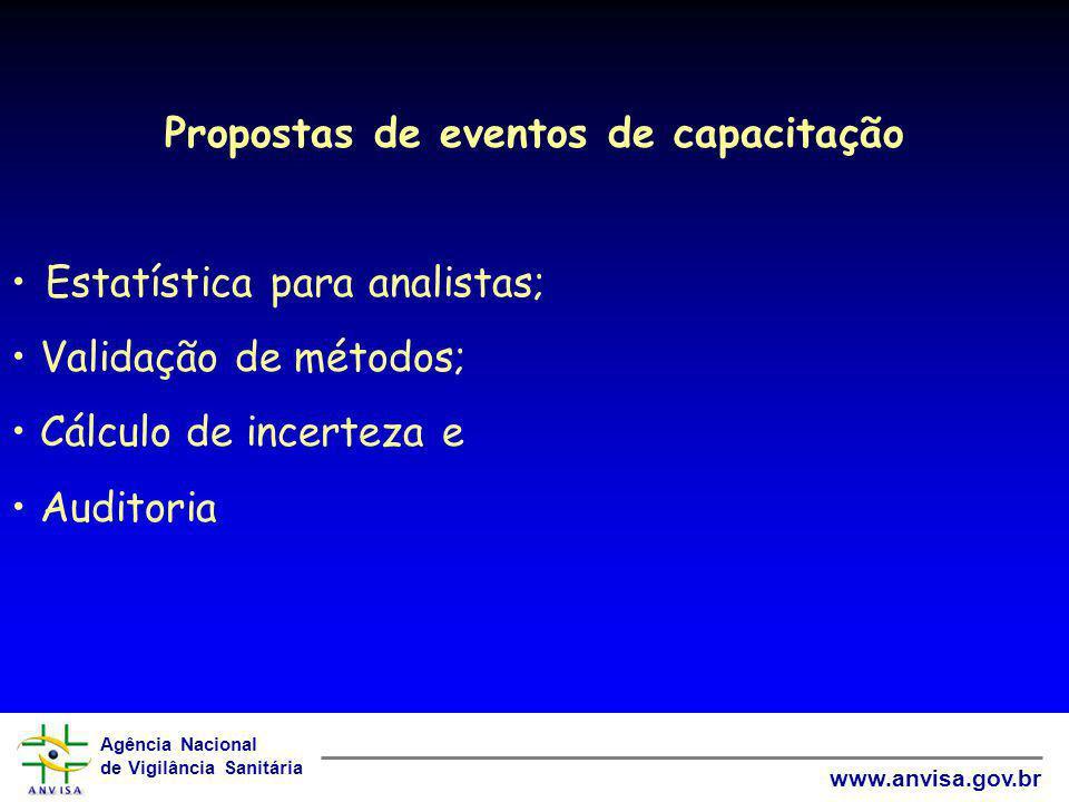 Propostas de eventos de capacitação