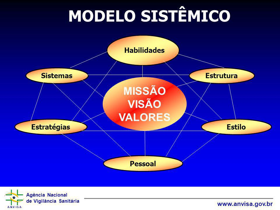 MODELO SISTÊMICO MISSÃO VISÃO VALORES Habilidades Sistemas Estrutura