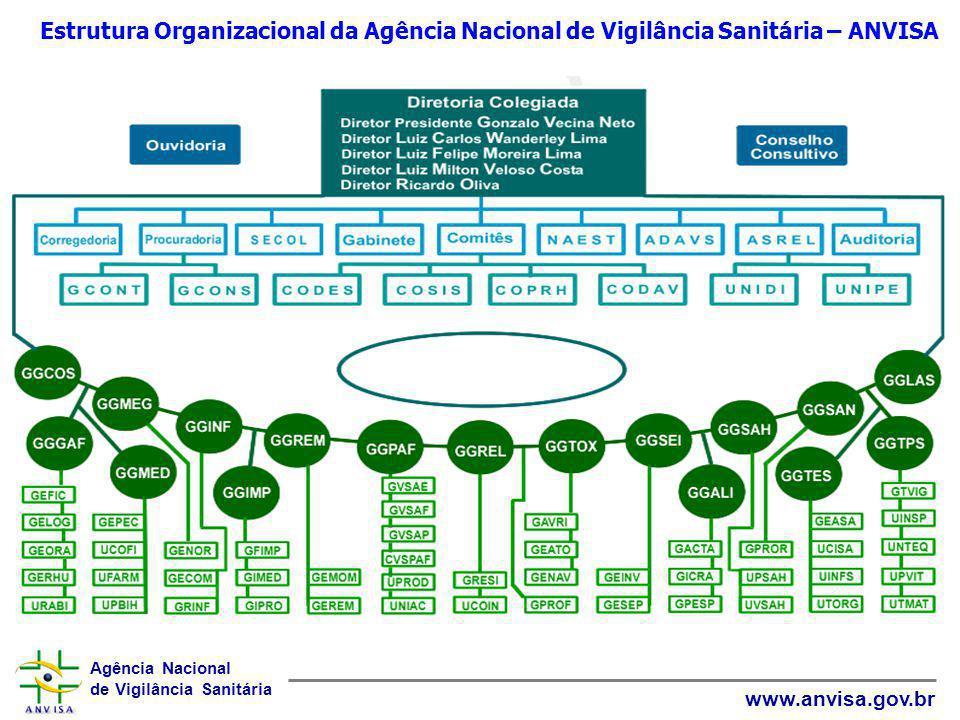 Estrutura Organizacional da Agência Nacional de Vigilância Sanitária – ANVISA