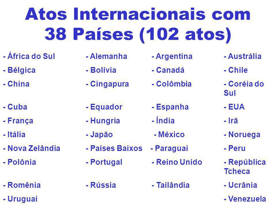 Atos Internacionais com 38 Países (102 atos)