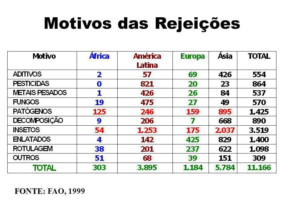 Motivos das Rejeições FONTE: FAO, 1999