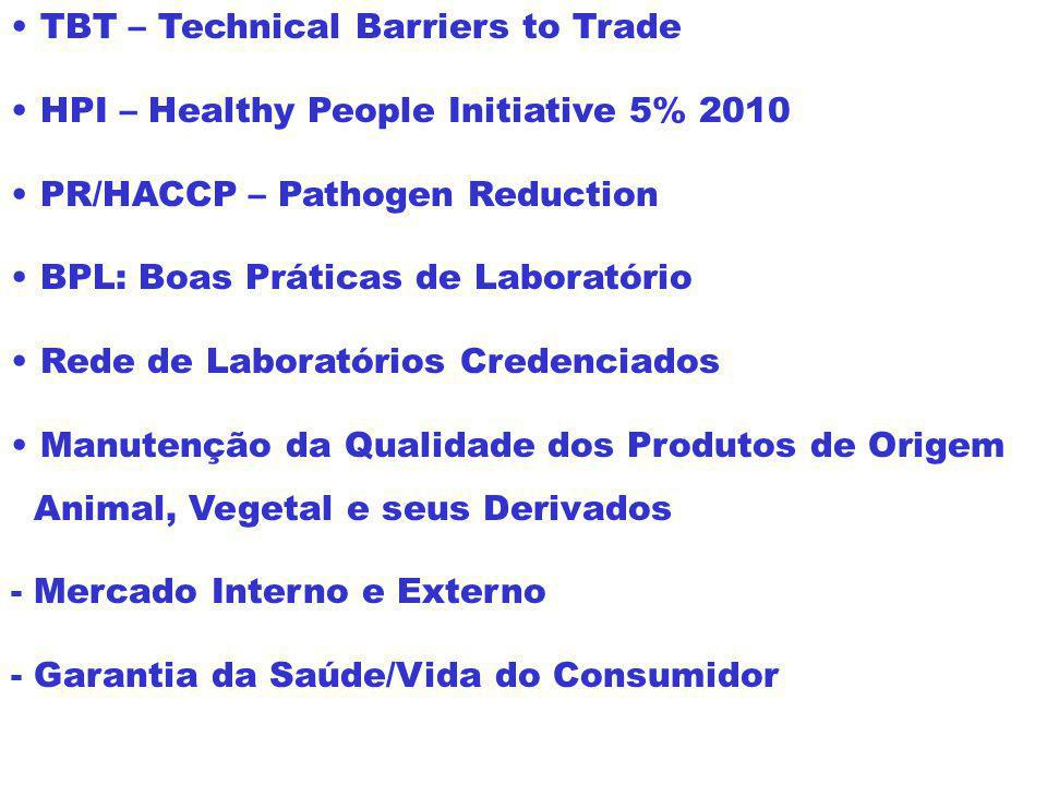 TBT – Technical Barriers to Trade