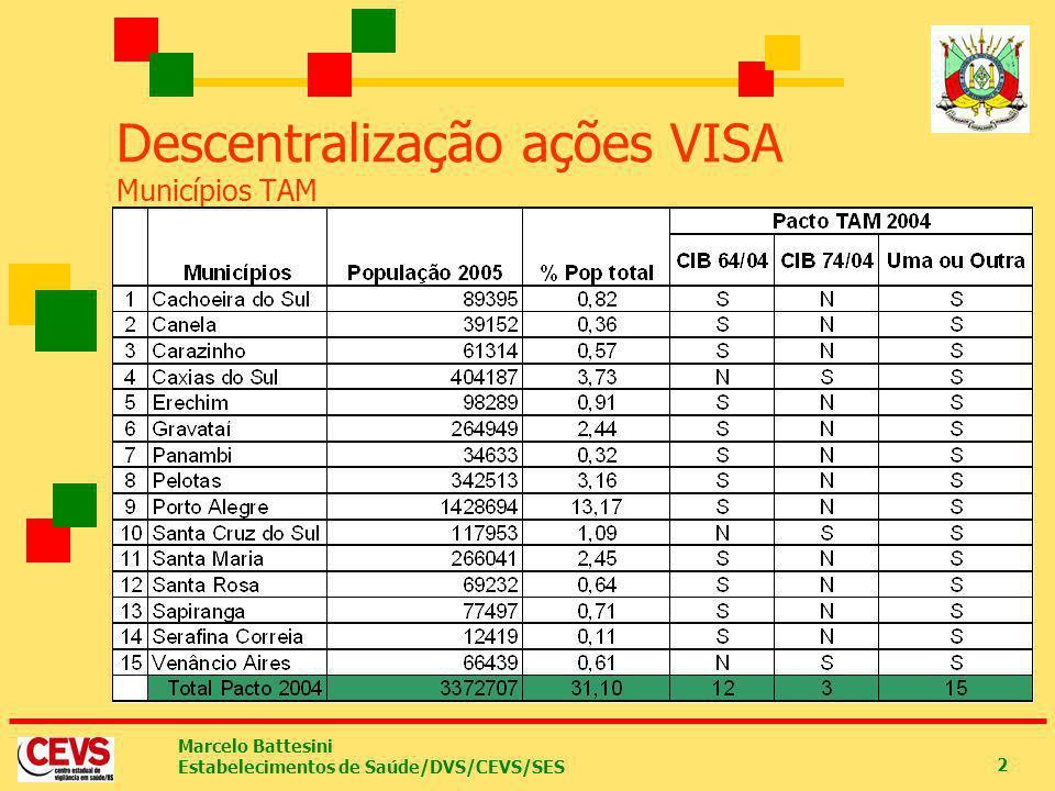 Descentralização ações VISA Municípios TAM