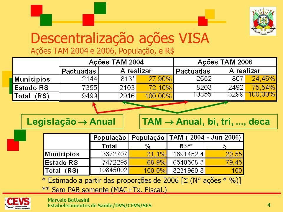 Descentralização ações VISA Ações TAM 2004 e 2006, População, e R$