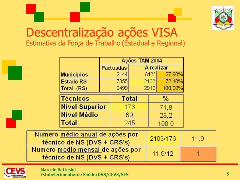 Descentralização ações VISA Estimativa da Força de Trabalho (Estadual e Regional)