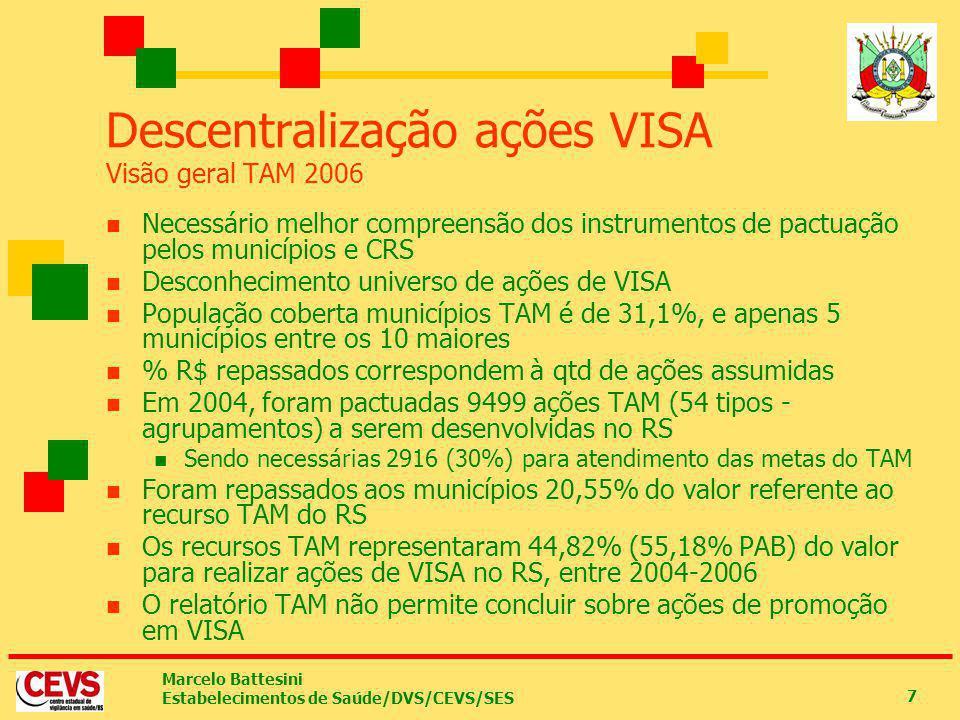 Descentralização ações VISA Visão geral TAM 2006