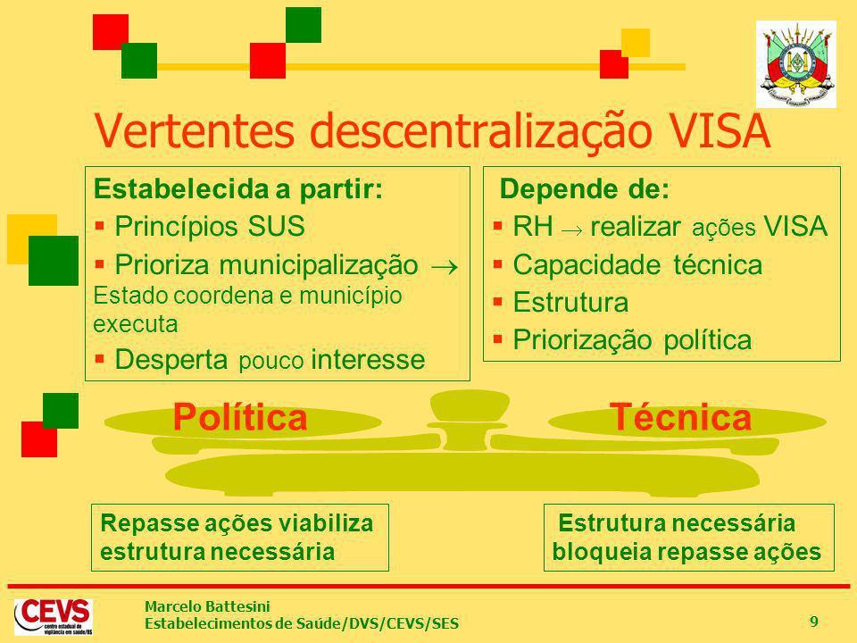 Vertentes descentralização VISA