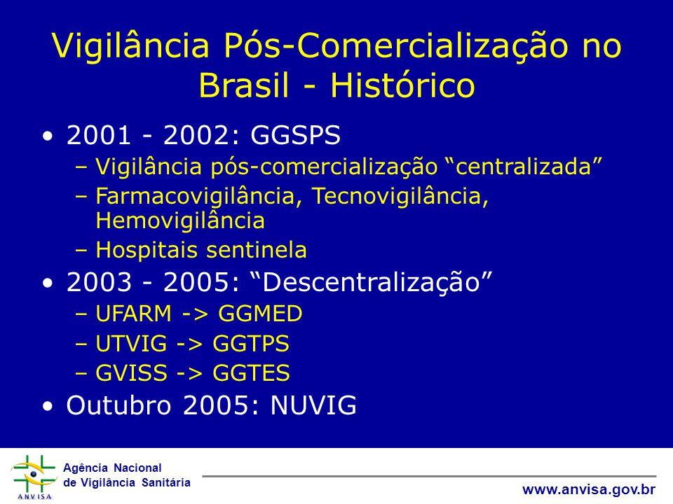 Vigilância Pós-Comercialização no Brasil - Histórico