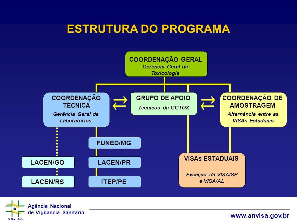 ESTRUTURA DO PROGRAMA FUNED/MG ITEP/PE LACEN/PR LACEN/GO LACEN/RS