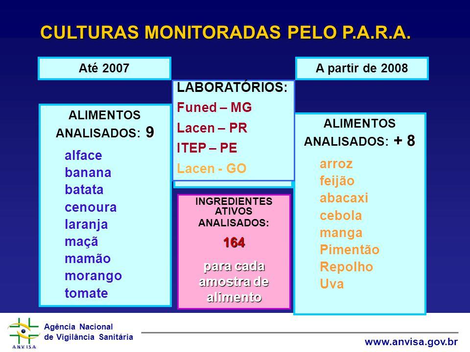 CULTURAS MONITORADAS PELO P.A.R.A.