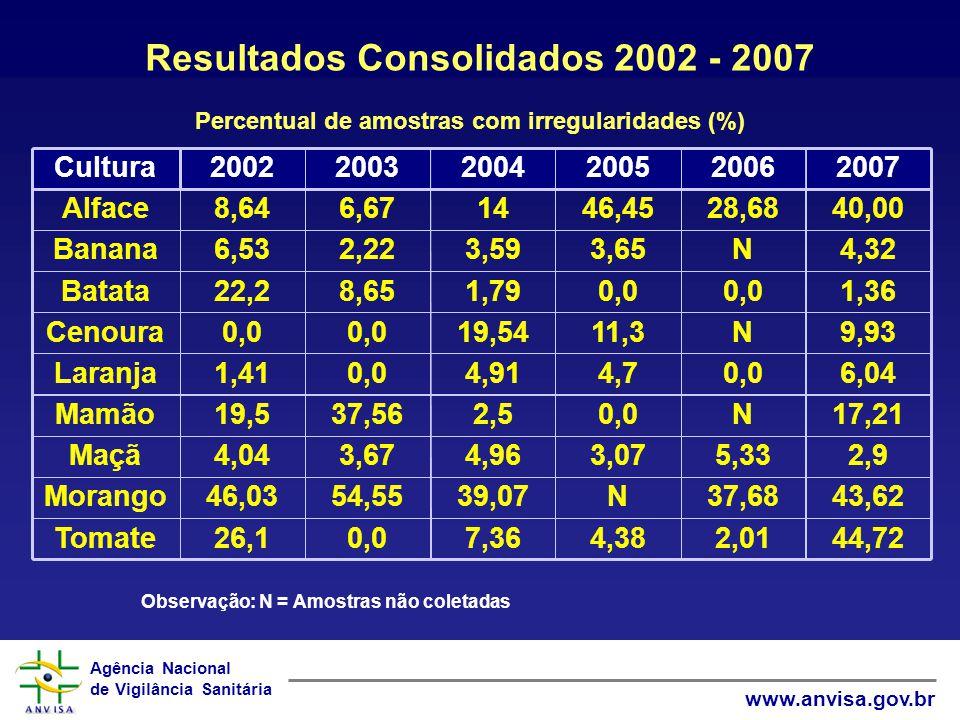 Resultados Consolidados 2002 - 2007