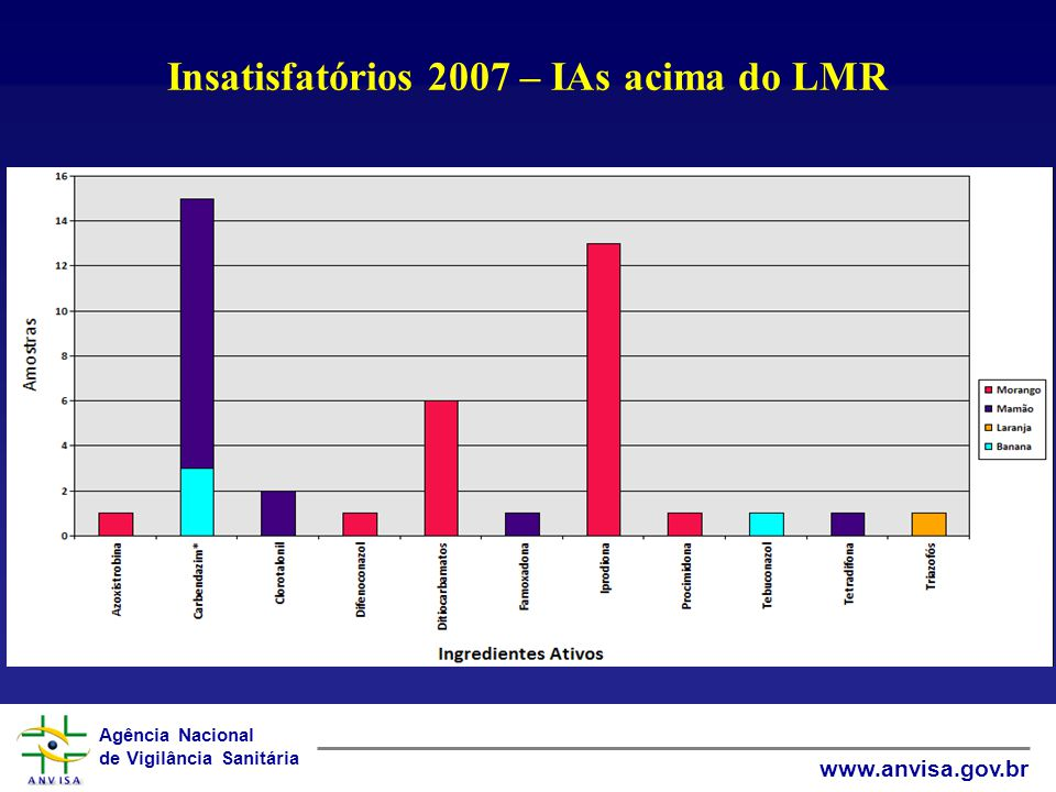 Insatisfatórios 2007 – IAs acima do LMR