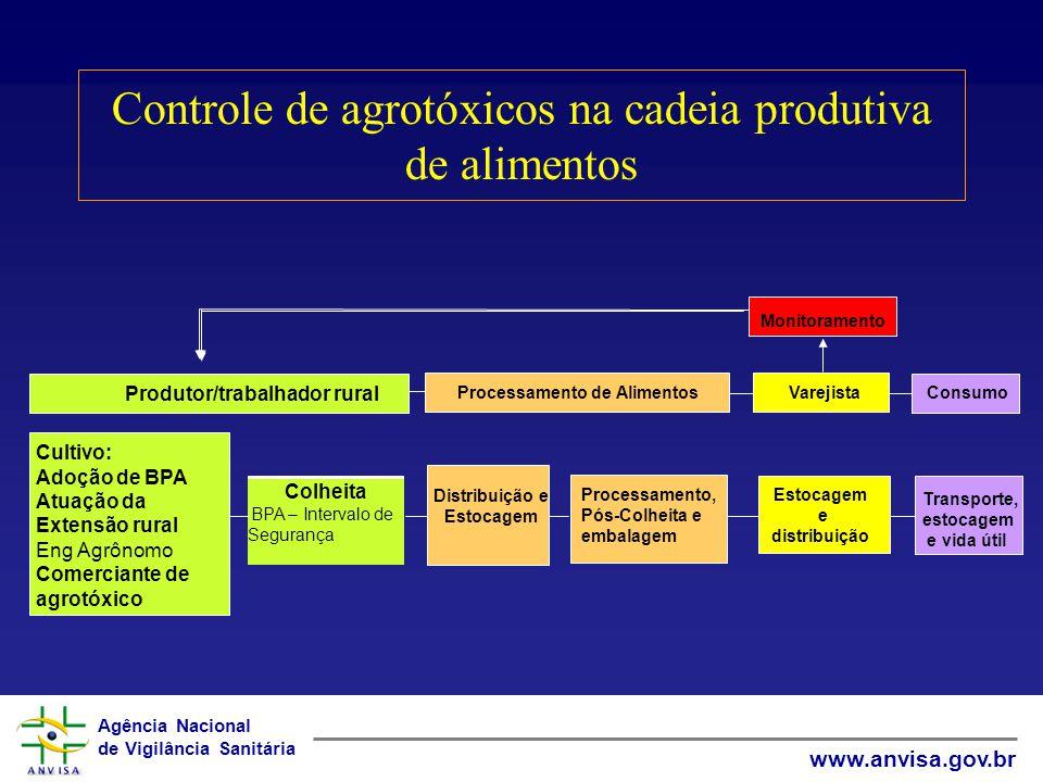 Controle de agrotóxicos na cadeia produtiva de alimentos