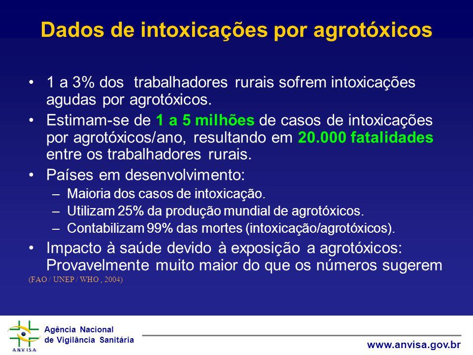 Dados de intoxicações por agrotóxicos