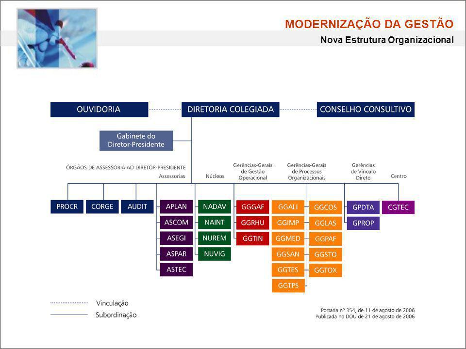 MODERNIZAÇÃO DA GESTÃO Nova Estrutura Organizacional
