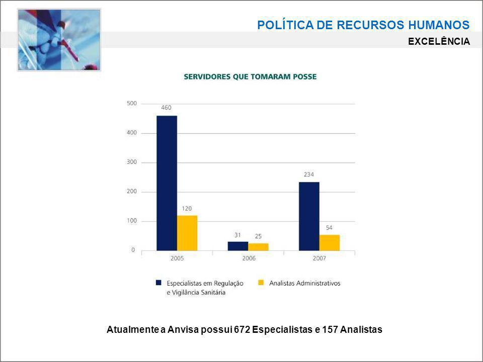 Atualmente a Anvisa possui 672 Especialistas e 157 Analistas