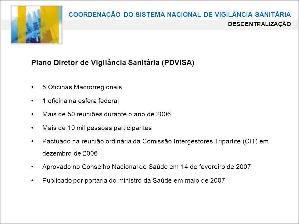 Plano Diretor de Vigilância Sanitária (PDVISA)