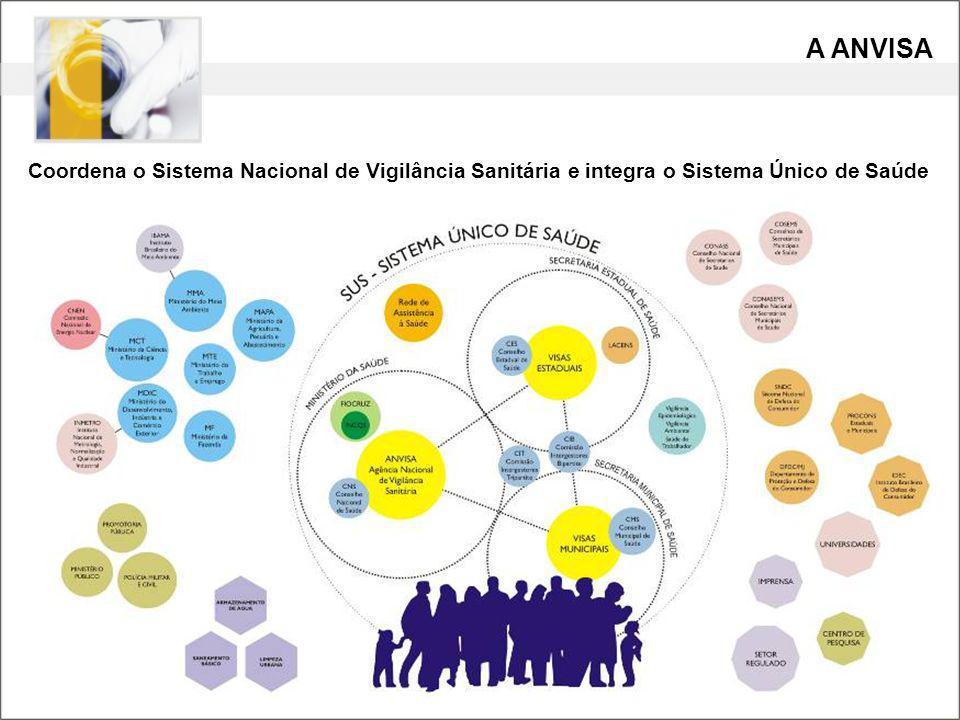 A ANVISA Coordena o Sistema Nacional de Vigilância Sanitária e integra o Sistema Único de Saúde