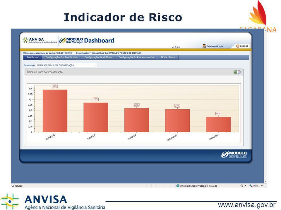 Indicador de Risco www.anvisa.gov.br