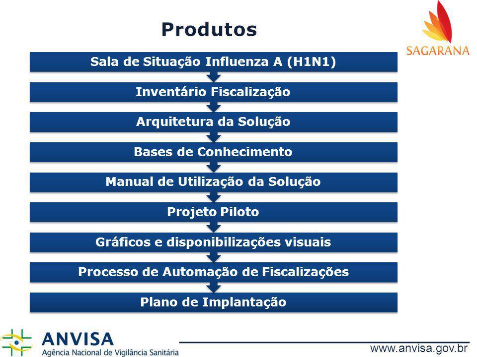 Produtos Sala de Situação Influenza A (H1N1) Inventário Fiscalização