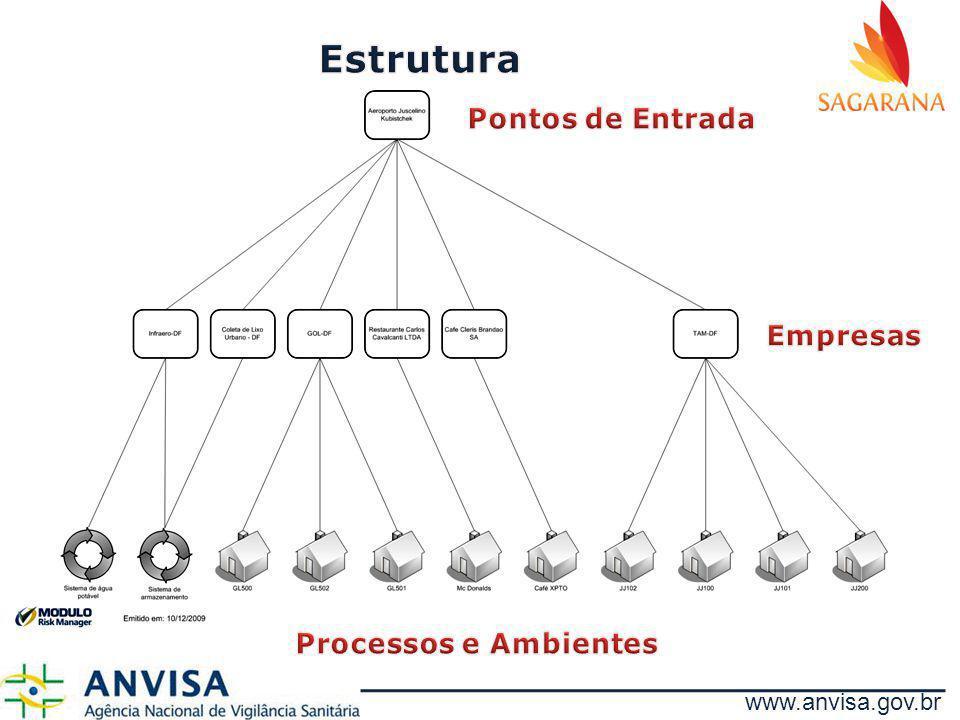 Estrutura Pontos de Entrada Empresas Processos e Ambientes