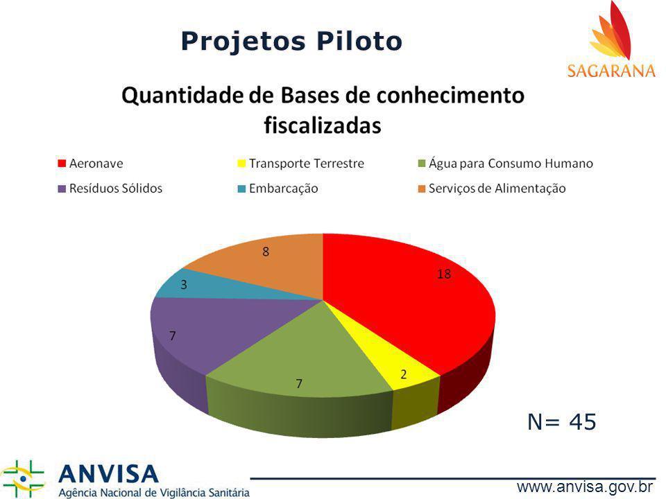 Projetos Piloto N= 45 www.anvisa.gov.br