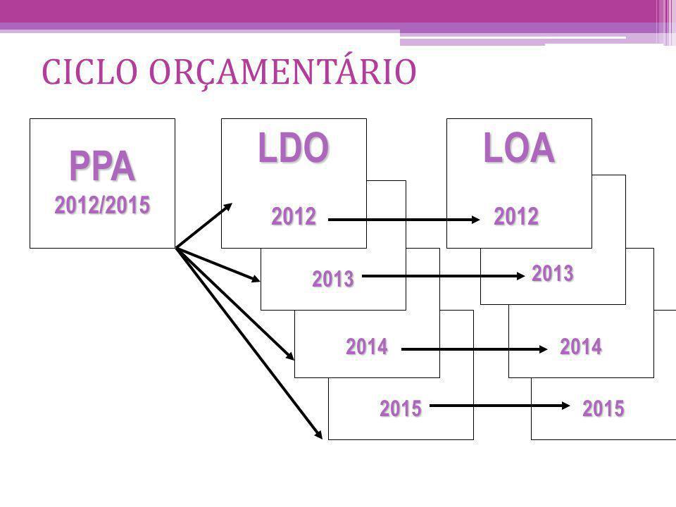 PPA LDO LOA CICLO ORÇAMENTÁRIO 2012/2015 2012 2012 2013 2013 2014 2014