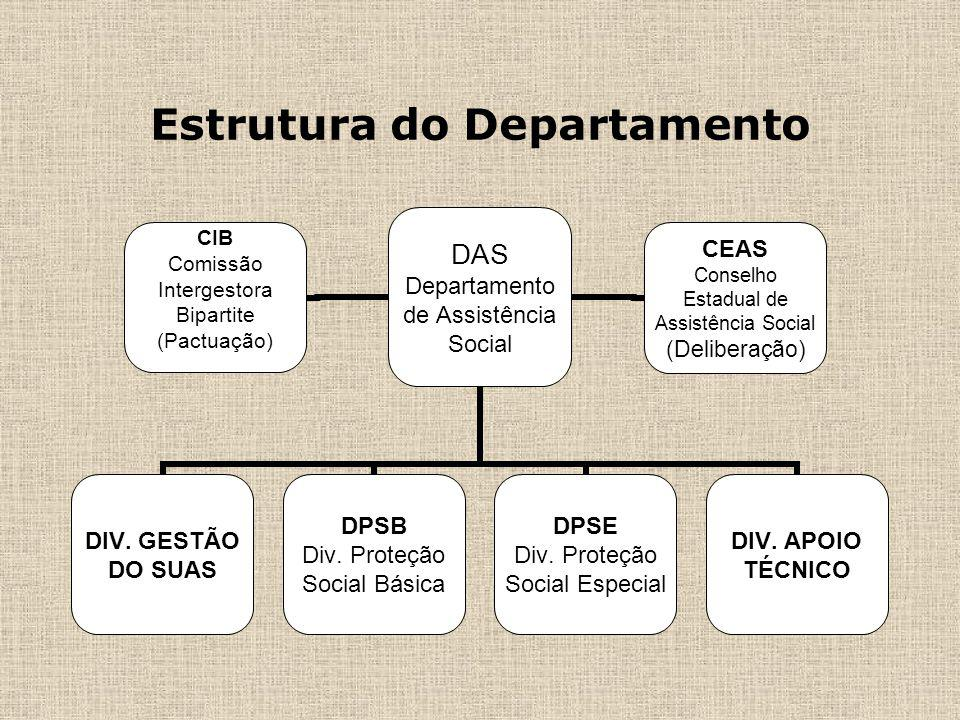 Estrutura do Departamento