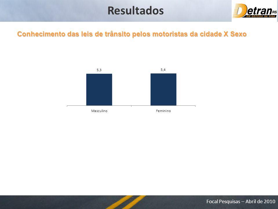 Resultados Conhecimento das leis de trânsito pelos motoristas da cidade X Sexo