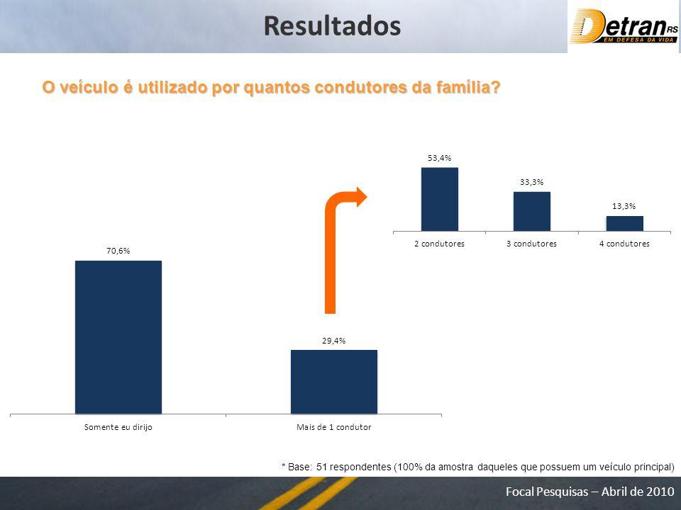 Resultados O veículo é utilizado por quantos condutores da família