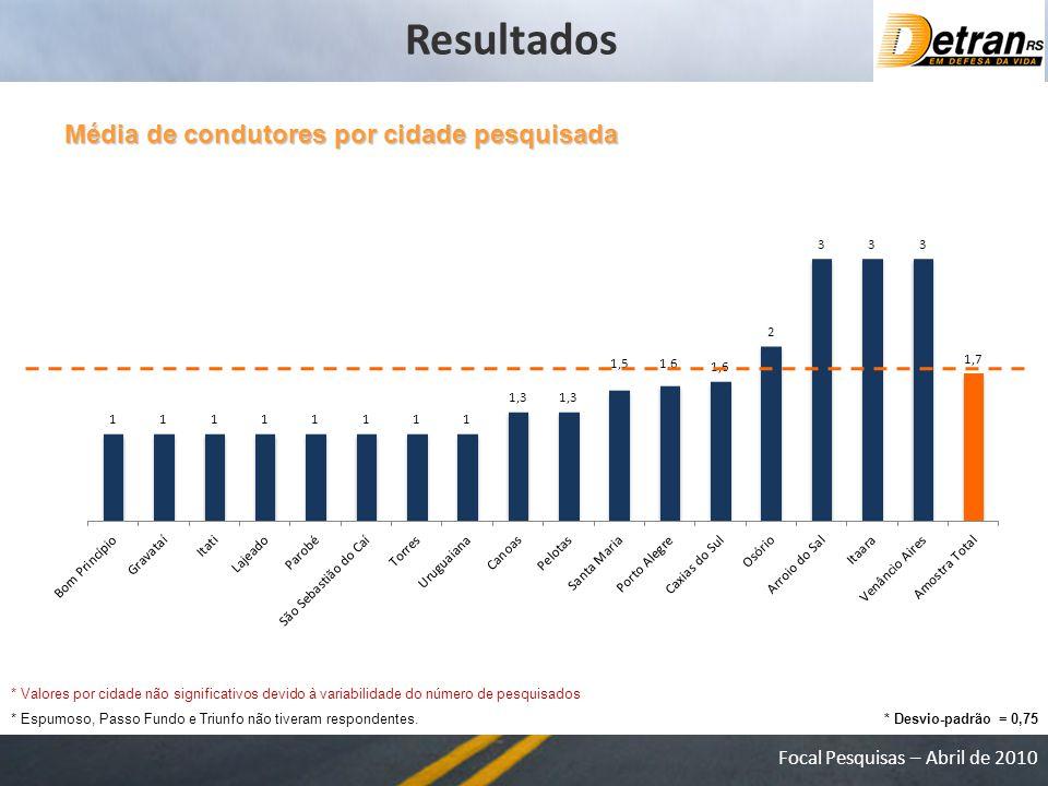 Resultados Média de condutores por cidade pesquisada