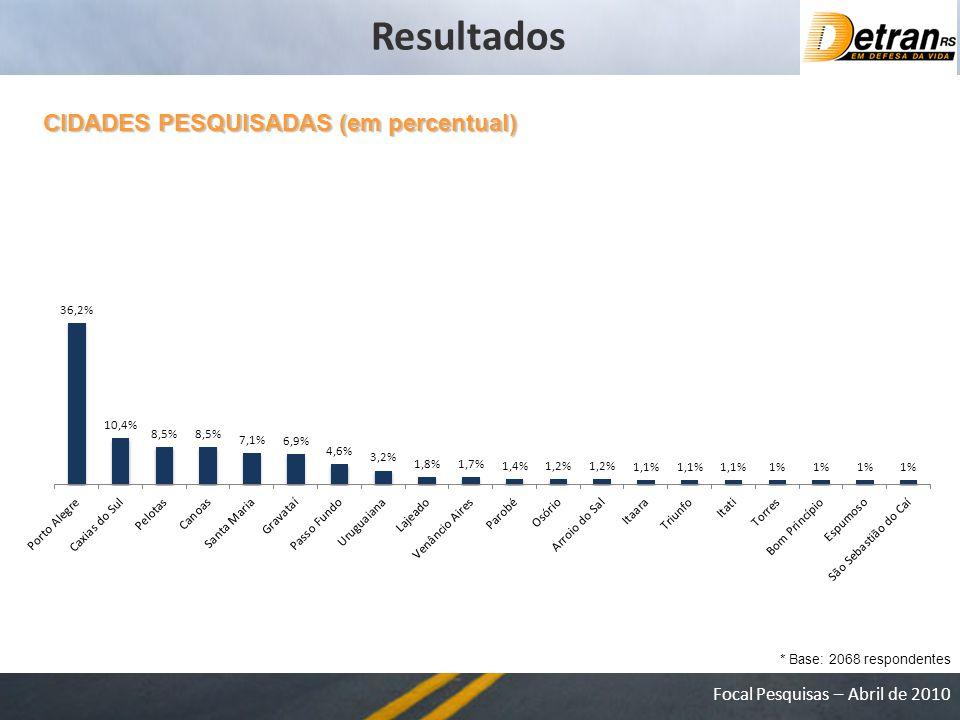 Resultados CIDADES PESQUISADAS (em percentual)