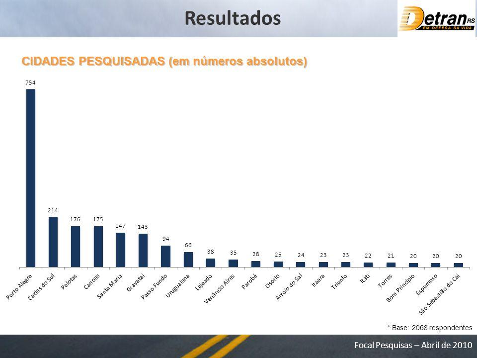 Resultados CIDADES PESQUISADAS (em números absolutos)