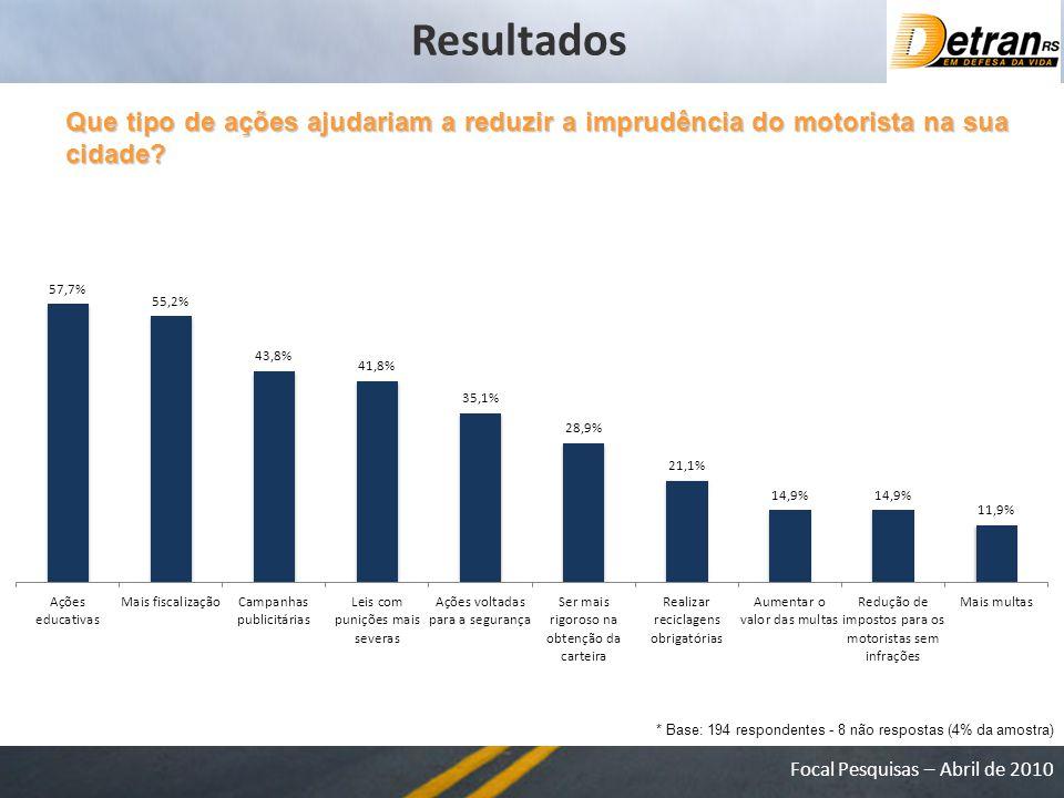 Resultados Que tipo de ações ajudariam a reduzir a imprudência do motorista na sua cidade