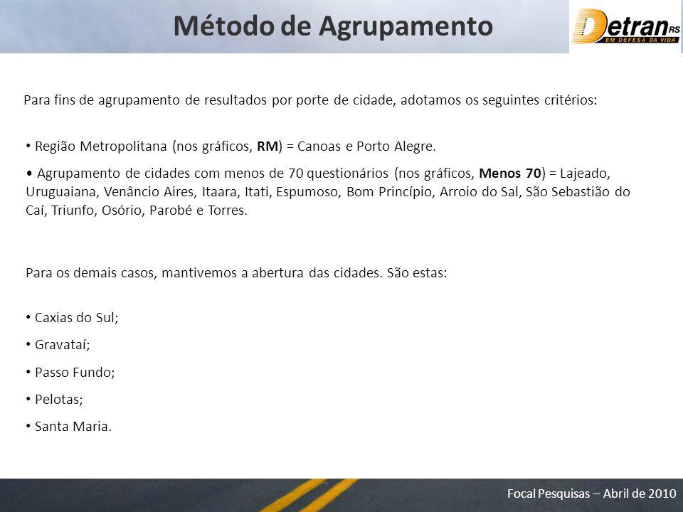 Método de Agrupamento Para fins de agrupamento de resultados por porte de cidade, adotamos os seguintes critérios: