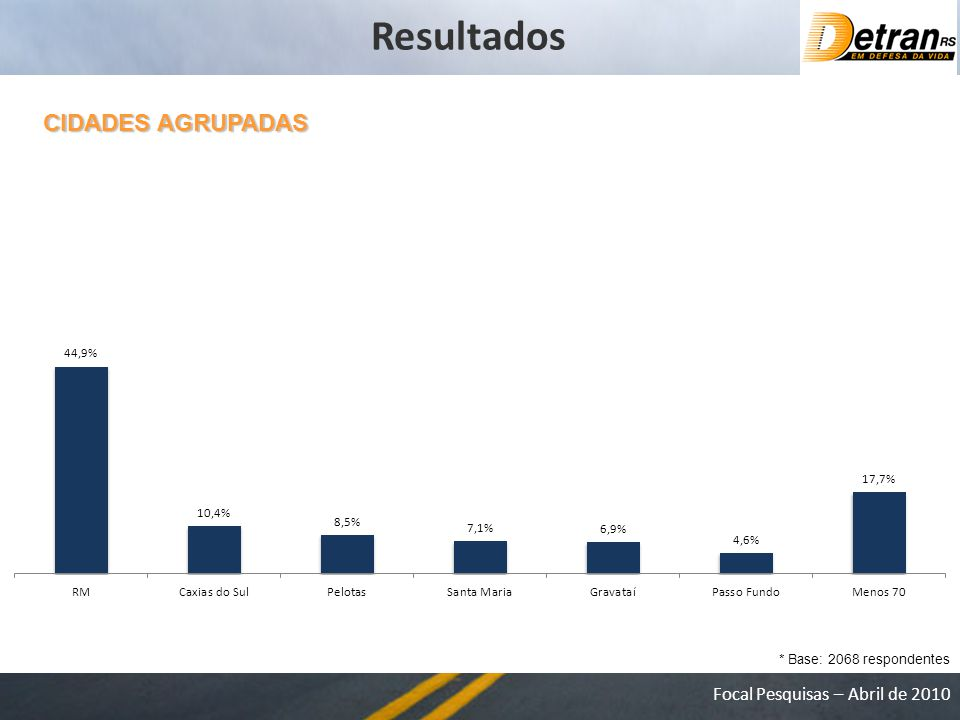 Resultados CIDADES AGRUPADAS * Base: 2068 respondentes
