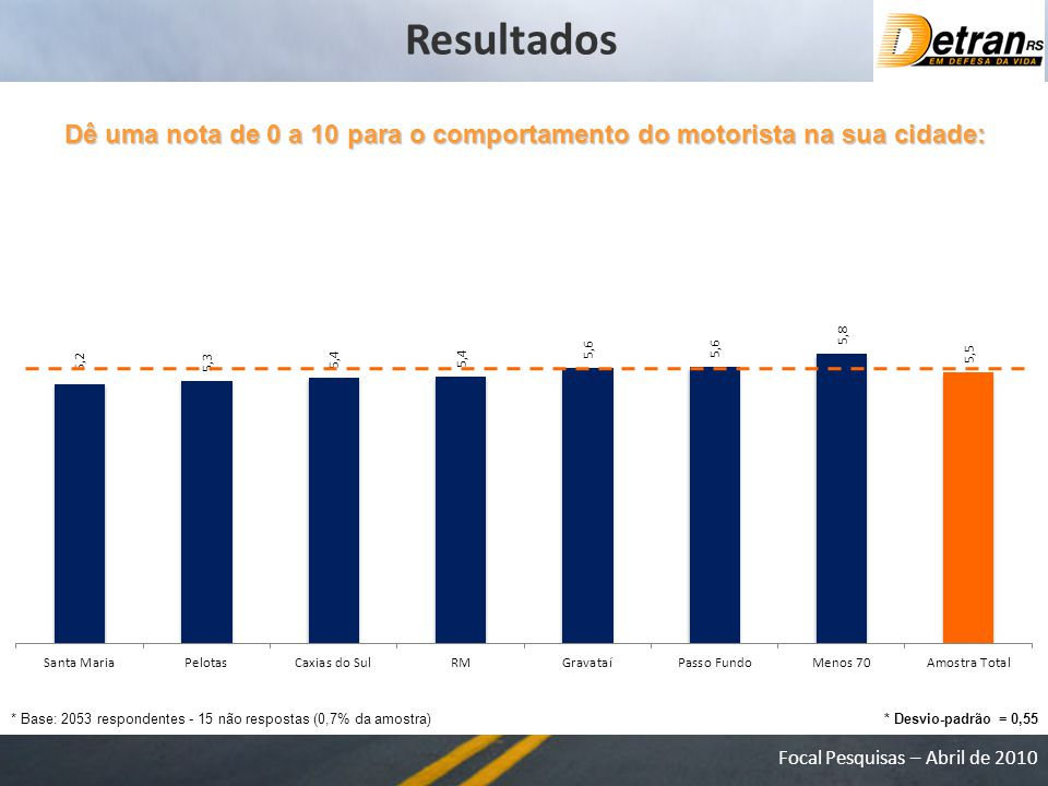 Resultados Dê uma nota de 0 a 10 para o comportamento do motorista na sua cidade: * Base: 2053 respondentes - 15 não respostas (0,7% da amostra)
