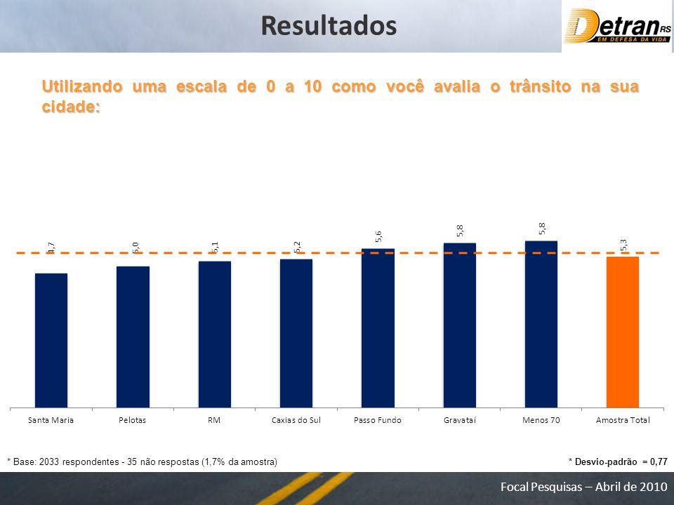 Resultados Utilizando uma escala de 0 a 10 como você avalia o trânsito na sua cidade: * Base: 2033 respondentes - 35 não respostas (1,7% da amostra)
