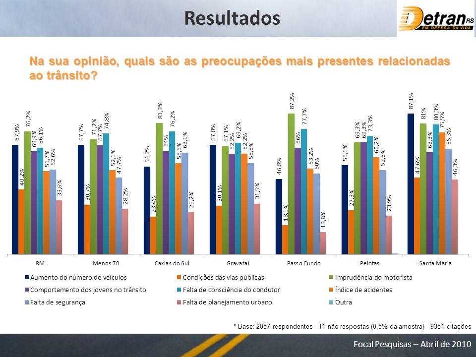 Resultados Na sua opinião, quais são as preocupações mais presentes relacionadas ao trânsito
