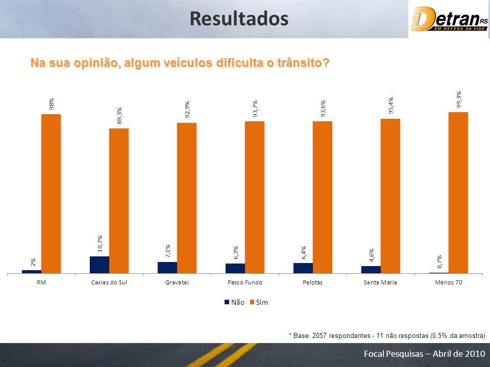 Resultados Na sua opinião, algum veículos dificulta o trânsito