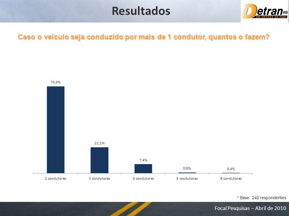 Resultados Caso o veículo seja conduzido por mais de 1 condutor, quantos o fazem.