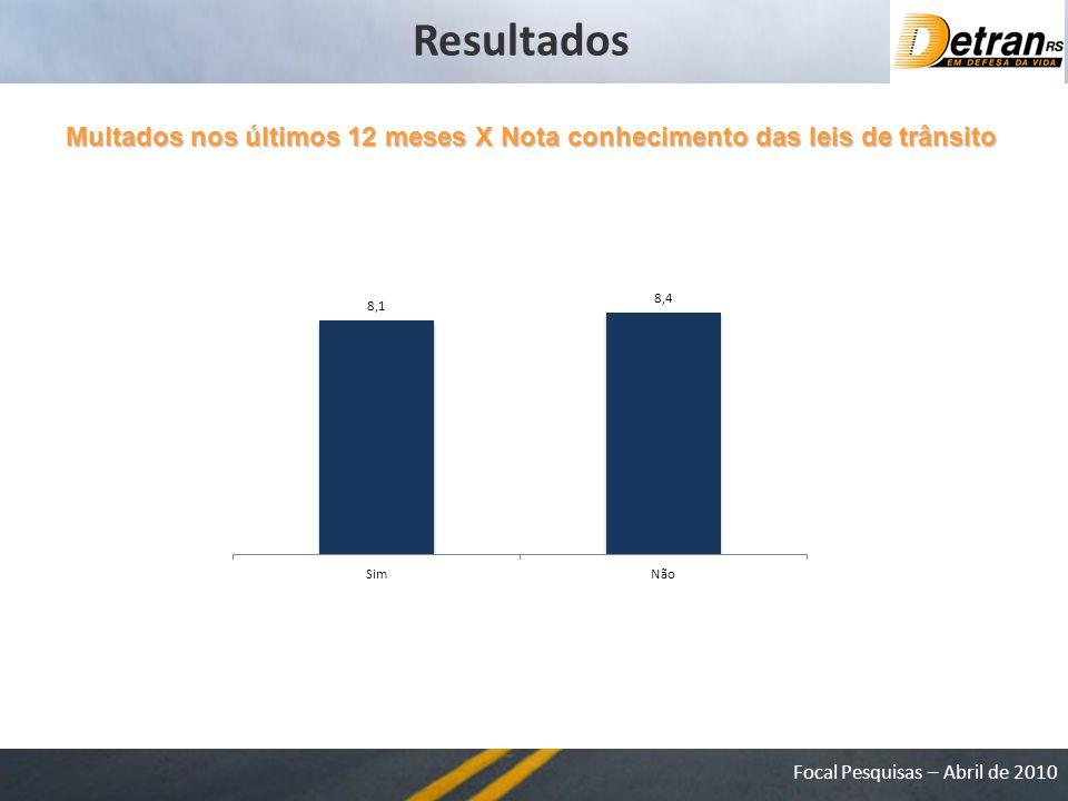 Resultados Multados nos últimos 12 meses X Nota conhecimento das leis de trânsito