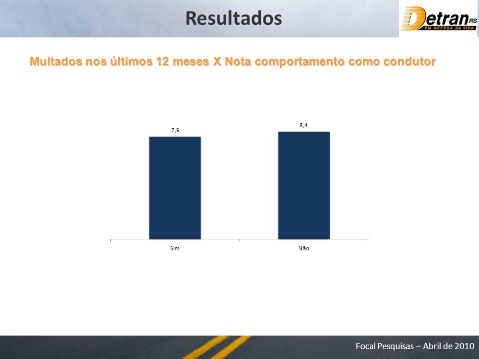 Resultados Multados nos últimos 12 meses X Nota comportamento como condutor