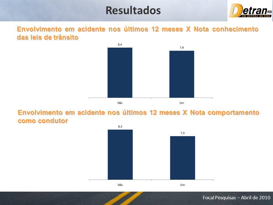 Resultados Envolvimento em acidente nos últimos 12 meses X Nota conhecimento das leis de trânsito.