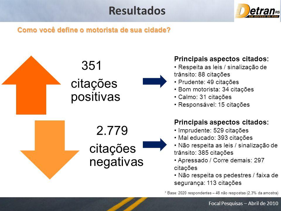Resultados 2.779 351 citações positivas citações negativas