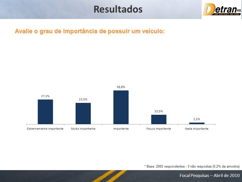Resultados Avalie o grau de importância de possuir um veículo: