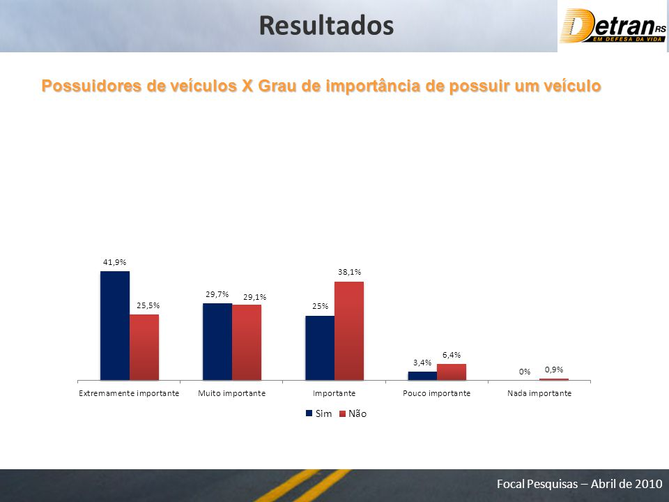 Resultados Possuidores de veículos X Grau de importância de possuir um veículo