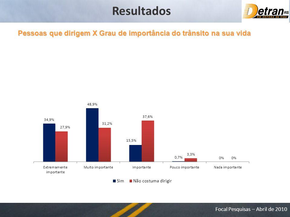 Resultados Pessoas que dirigem X Grau de importância do trânsito na sua vida