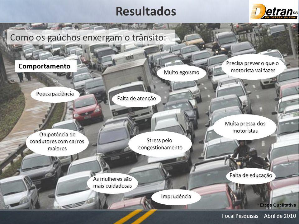 Resultados Como os gaúchos enxergam o trânsito: Comportamento