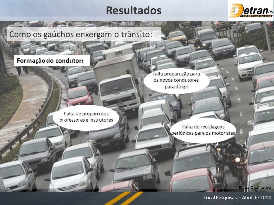 Resultados Como os gaúchos enxergam o trânsito: Formação do condutor: